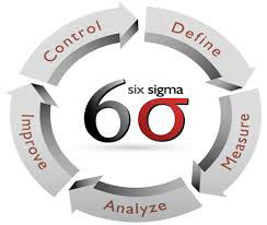 Six Sigma Green and Black Belts
